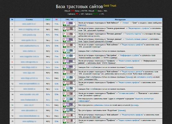 61 Где взять качественную и провереную базу трастовых сайтов для раскрутки сайта?