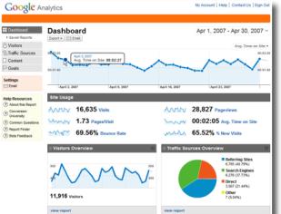 Google_Analytics_Dashboard Google Analytics – лучший инструмент анализа сайтов для заработка в Интернете