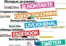 BDjaFQX6JMDSEbp90PR5aEAEu44DUL-220x156 Раскрутка сайта через социальные сети: несколько советов