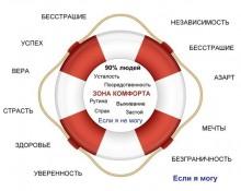 zona-komforta-220x175 Зона комфорта и Личностный рост