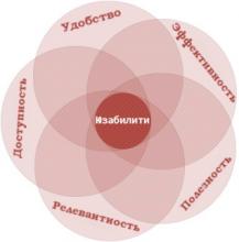 image3-217x220 3 принципа повышения юзабилити интернет-магазина