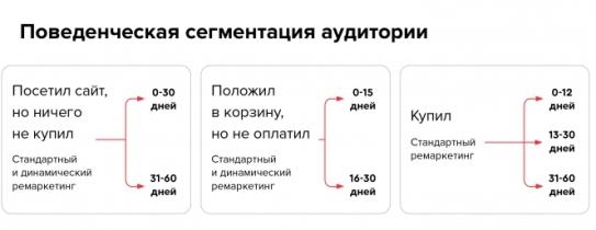 4 Рост конверсии Butik.ru - результат эффективного ремаркетинга