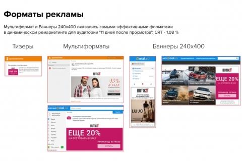 6 Рост конверсии Butik.ru - результат эффективного ремаркетинга