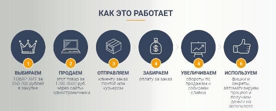 как-работает Виталий Окунев — отзывы учеников о тренинге. Правда о практике товарного бизнеса