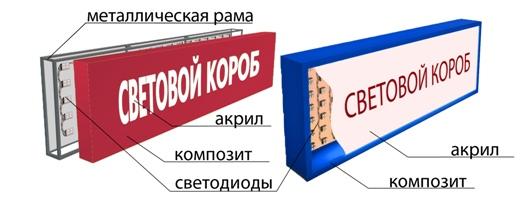 irkutsk-svetovoj-korob Основные этапы изготовления световых коробов